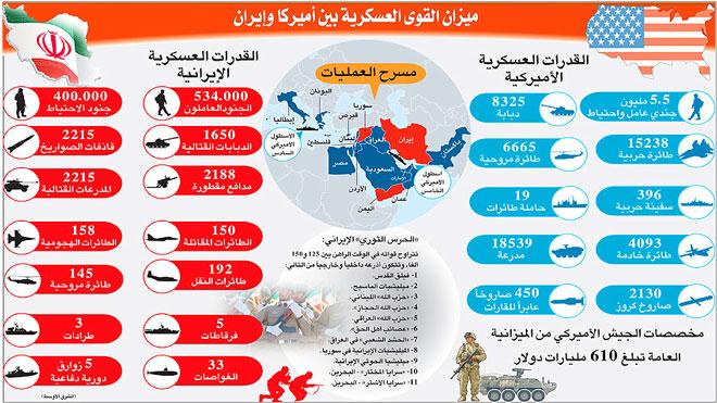 إيران والخليج العربي في العين الأمريكية