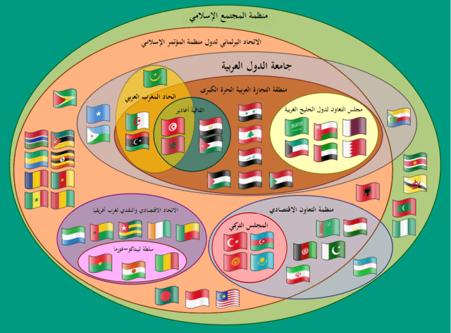 التعاون الإقتصادي العربي المشترك في ظل التكتلات الإقتصادية الدولية