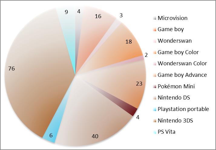 graphique consoles portable