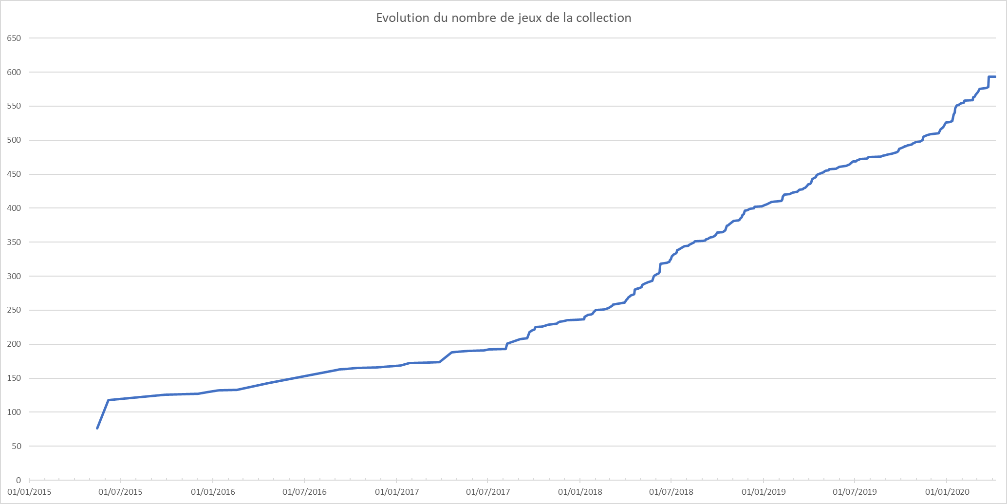 Evolution du nombre de jeux de la collection dans le temps