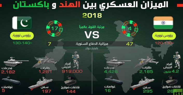 السباق الباكستاني ـ الهندي في مجال الأسلحة، التقليدية والنووية