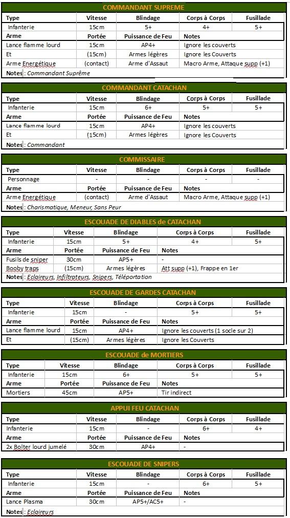 """[WIP Fanlist Catachan] Liste pour """"Assaut sur Zebra"""" AxWbo"""