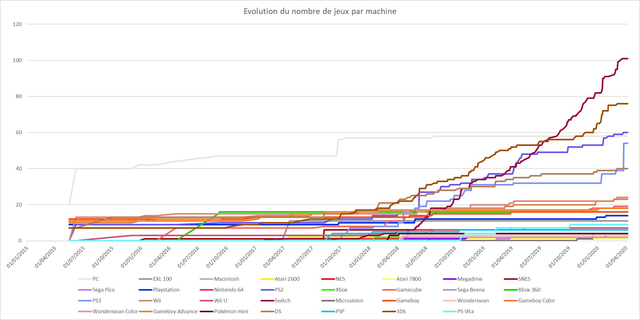Evolution nombre jeux par console