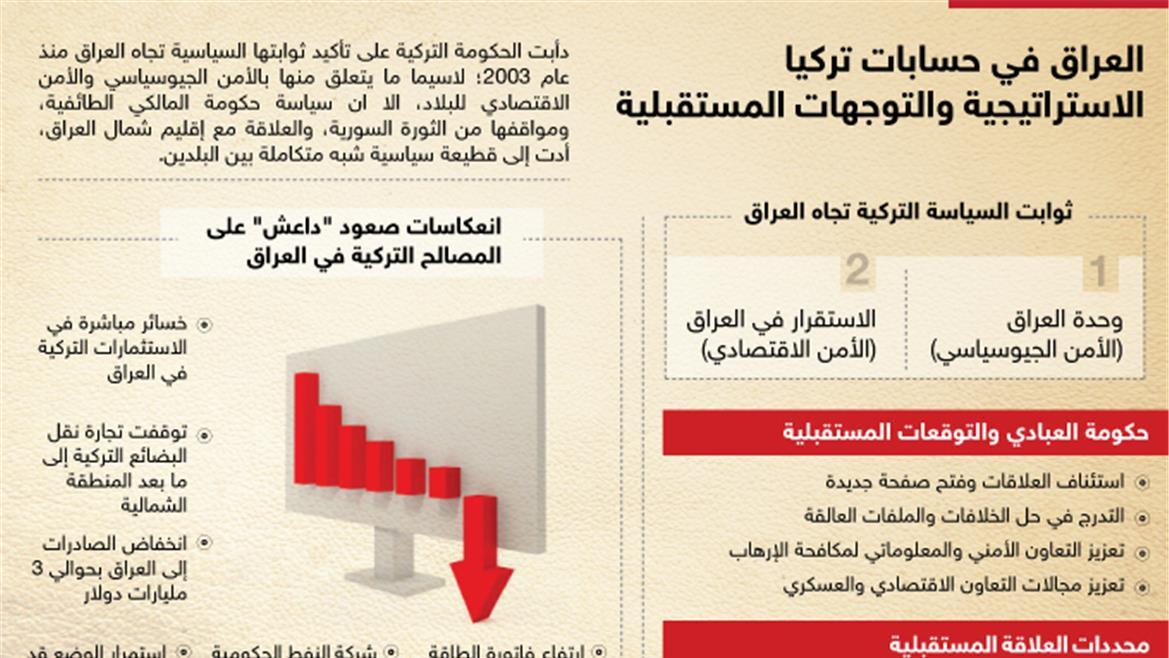 السياسة الخارجية العراقية تجاه تركيا 2003 -2013