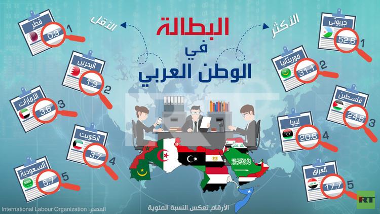 قراءة في واقع البطالـــة في الوطن العربي : الأسباب و التحديات