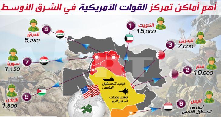 الأبعاد الاستراتيجية للقواعد العسكرية الأمريكية في منطقة الخليج العربي