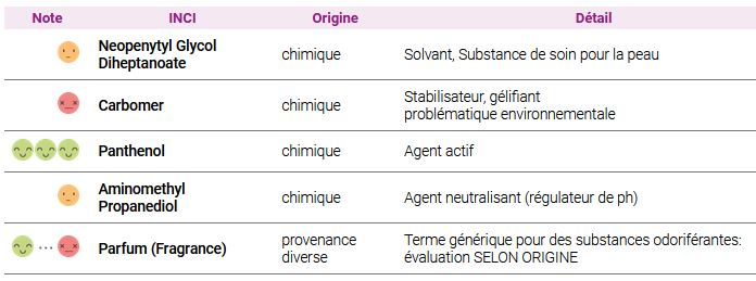 Analyse de composition gel hydroacoolique chimique
