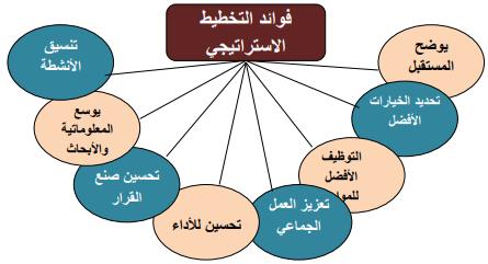 مفهوم الاستراتيجية والتكتيك في العمل السياسي