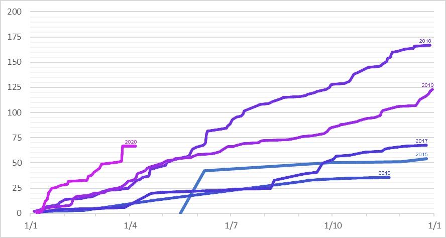 comparatif évolution collection selon année