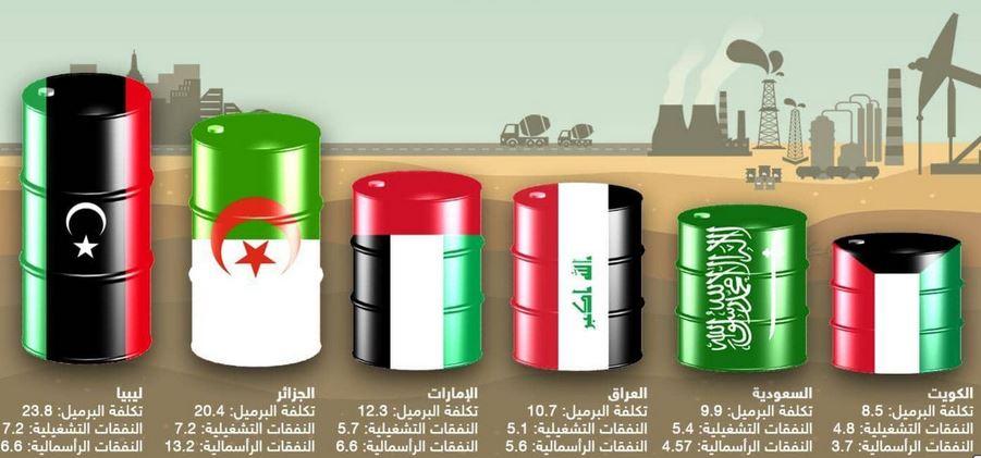 النفط العربي: دراسة في الجغرافية السياسية