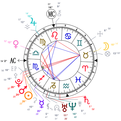 Planètes et aspects dominants XEO0W